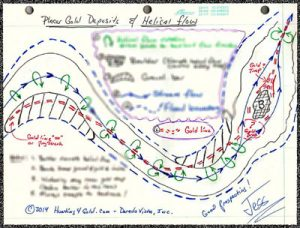 Helical flow and flat topology patterns for gold deposits along river bends