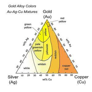 Ag-Au-Cu-colors-x600